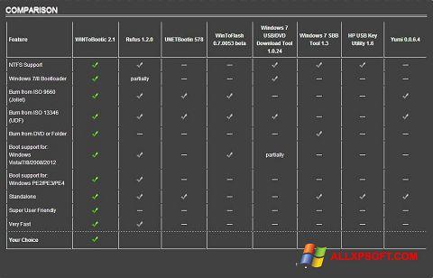 Ekrānuzņēmums WiNToBootic Windows XP